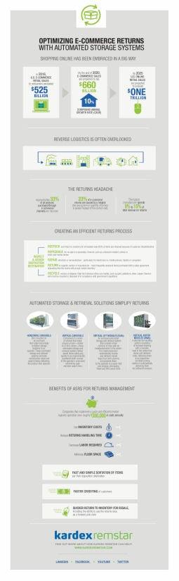 Returns Handling_Infographic